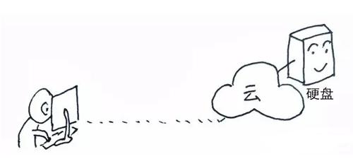 如何区分云硬盘和云存储 是兄弟也是表亲?