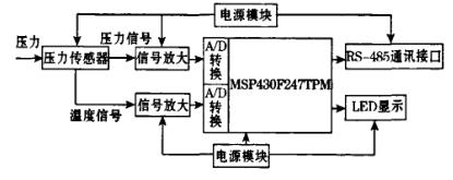 基于MSP430单片机的高精度压力变送器