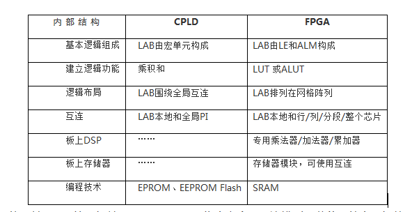 FPGA与CPLD特性对比 哪类器件更适合你