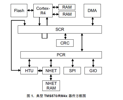 如何使用高端定时器传输单元(HTU)来改进系统性能详细中文资料