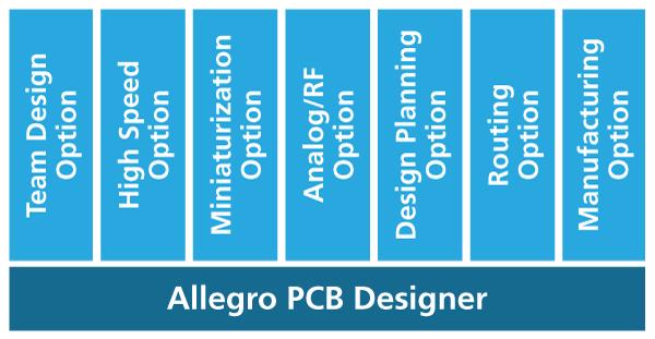 为什么需要Allegro系统设计创作(SDA)的十大理由