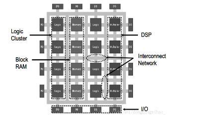 一文解析FPGA的片上资源使用情况(组合逻辑及时...