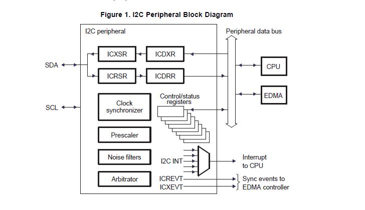 TMS320DM646x数字媒体系统DMSoC I2C模块详细资料介绍