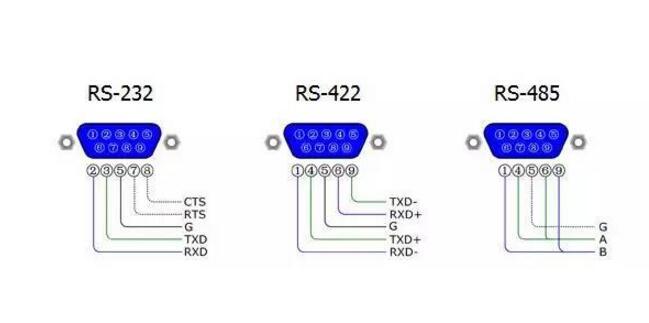 一文看懂RS485和ARINC485的区别