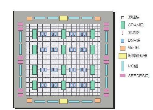 FPGA在网络安全产品设计中的作用 IPS上的奇...
