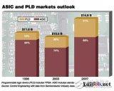 ASIC与FPGA的最大区别是什么 可否相互替代