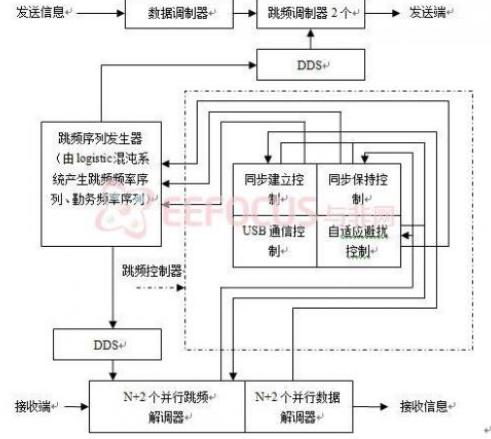 自适应跳频电台跳频控制系统设计与实现超详细教程