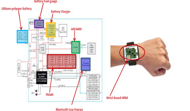 BLE连接光学心率监视器参考设计