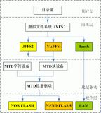 多种嵌入式文件系统介绍:基于FLASH的文件系统