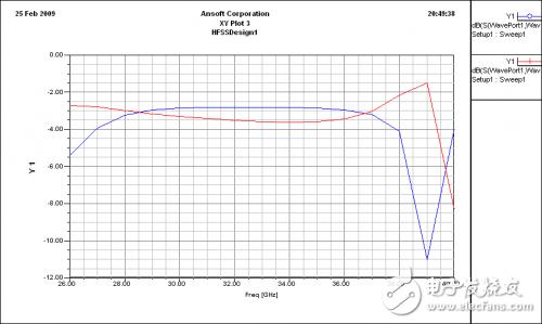 一种基于波导H面的Ka波段宽带功率合成网络详细教程