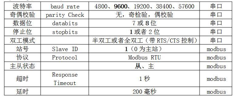 Modbus通讯和串口通信校验位说明