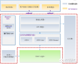 华为做了什么让传统FPGA开发被颠覆