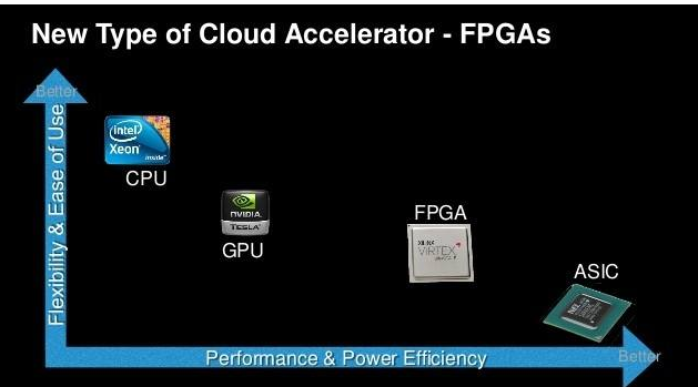 fpga/asic设计入门知识 数字电路设计的任务是什么