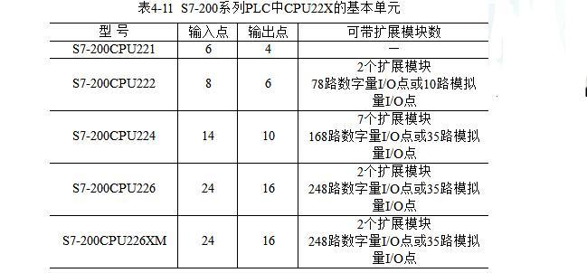 西门子PLC S7-200常见的71个故障汇总及...