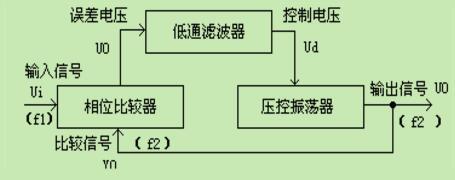 锁相环CD4046的原理_CD4046的引脚图及功能_CD4046典型应用电路