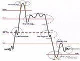 介绍信号分列反射的具体表现,并且结合具体电路分析