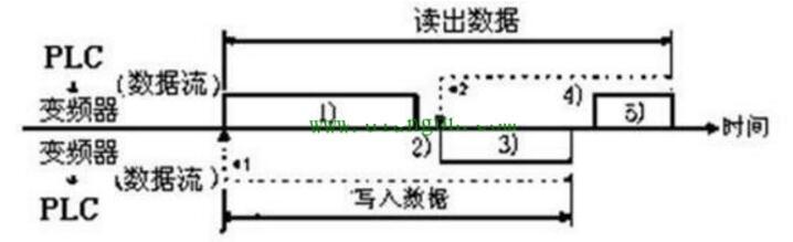 三菱PLC和三菱变频器之间的RS485半双工串行...