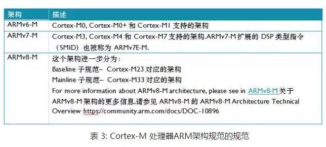 Cortex-M系列处理器指令集_指令集特性比较总结