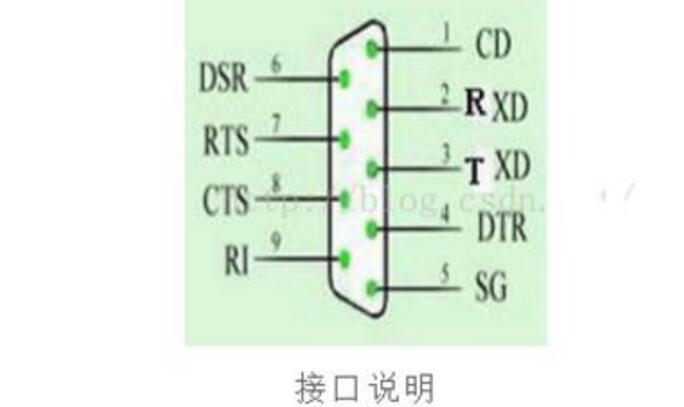 单片机与电脑接口(TTL与RS232电平模拟转换)电路及工作原理分析