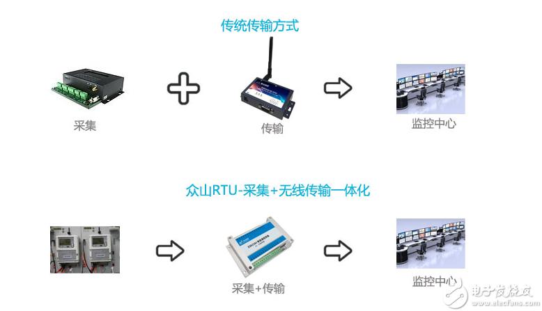数据。RS485支持透明传输,传统的RTU产品一般没有485透传串口。  支持脚本编程功能 RTU传统的使用方法采集和控制只能由数据中心下发指令给设备,然后设备去完成相应的采集控制动作,但是2184可以不依赖平台,自由定义采集控制逻辑,自主完成。 支持阈值设置并主动报警 阈值设置是指用户可以设置数据上下限预警值,当ZSR2184采集到数据超过或低于设置的值后,设备自动报警,这样便于客户及时发现问题,报警方式主要有短信(GPRS版本)、上报数据到平台(所有版本), 也可以设置当开关量信号发生变化时报警,比如