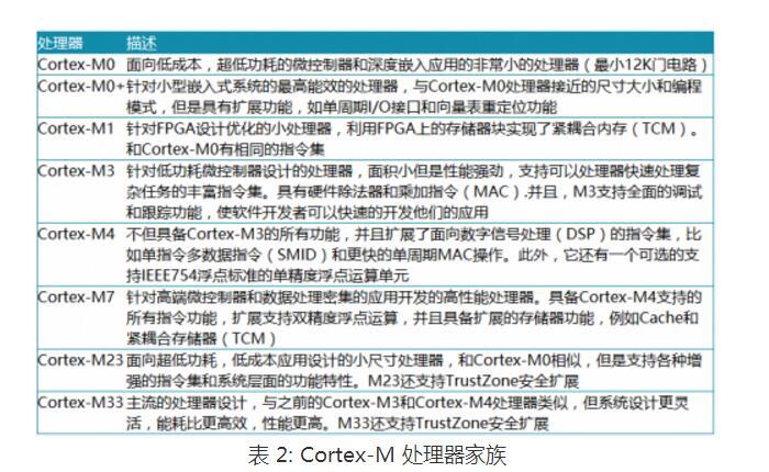 Cortex-M系列处理器介绍及其特性参数