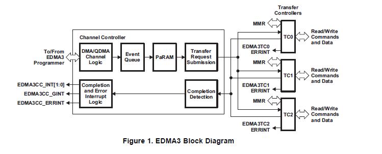 如何使用EDMA3驱动器上的增强型直接存储器TMS320DM643x