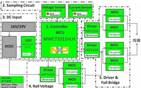 15W无线充电方案,海外内厂商到底哪家强?