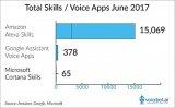 面对Google Assistant的猛烈攻势,...