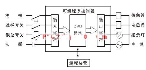 PLC常见的六大应用详解_PLC结构与工作环境