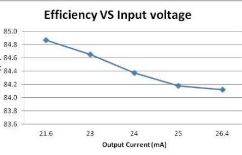 高效率、高性能、低成本隔离电源设计