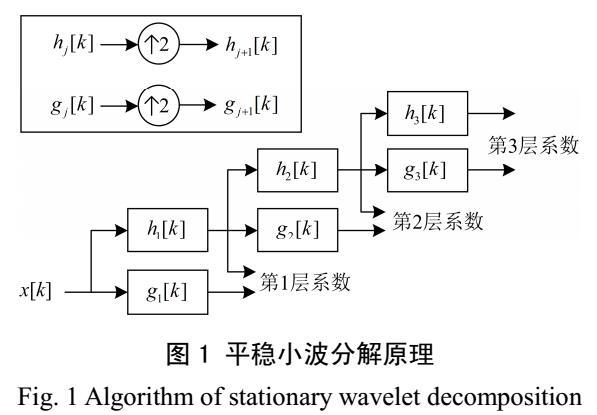 电能质量复合扰动分类方法