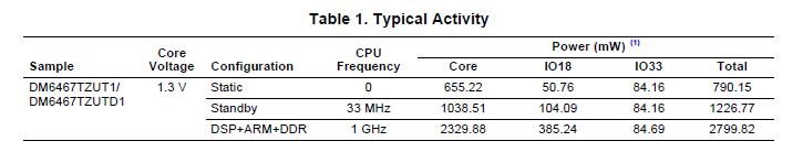 TMS320DM6467T功耗详细数据概述