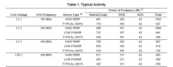 TMS320DM643x功耗的详细数据分析概述
