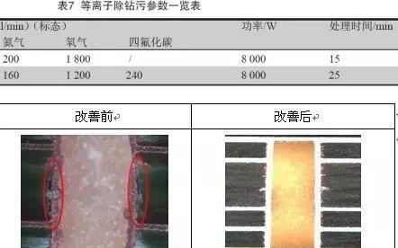 高频微波板应用范围及技术研究