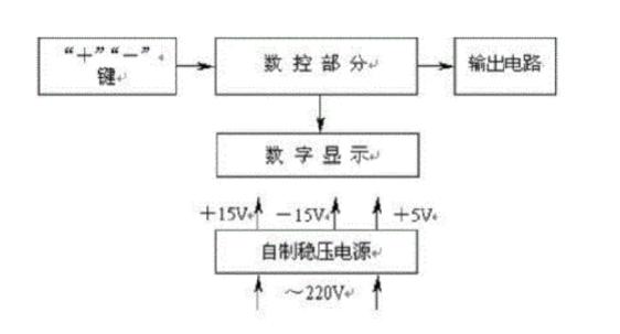 MSP430F149的数控直流电源详析