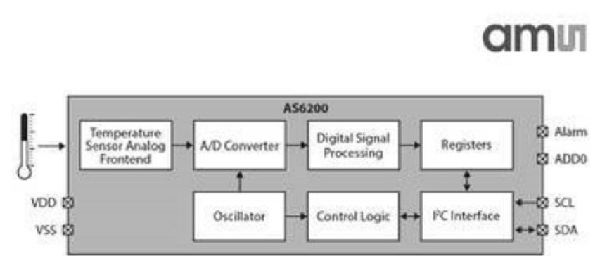 大联大诠鼎集团推出基于TOSHIBA和AMS产品的适用工业电子的完整解决方案