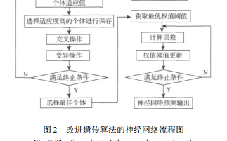 基于改进GA-BP神经网络的湿度传感器的温度补偿-彭基伟论文资料下载.pdf