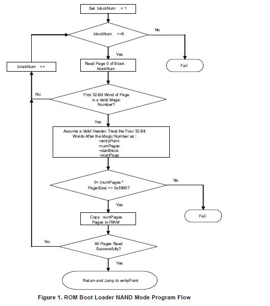 达芬奇TMS320DM644x为串行接口通过引导和闪存的详细概述