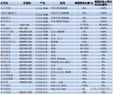 中国半导体产业的死穴在设备进口