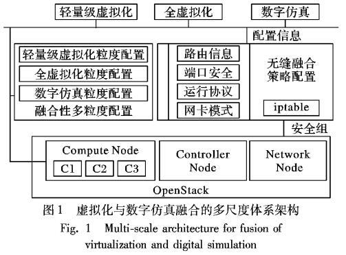 虚拟化与数字仿真融合的多尺度网络复现技术