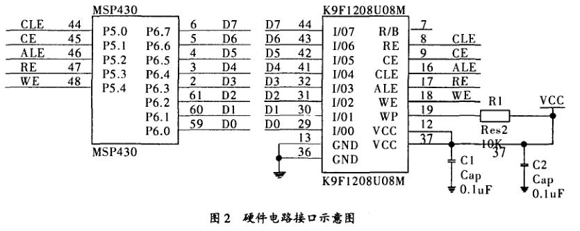 MSP430与NAND_FLASH的接口设计详析