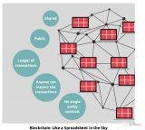 区块链、智能合约和区中心化网络的基本原理