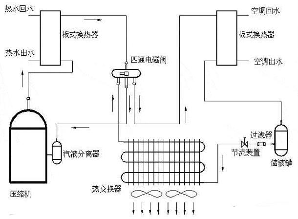 一文看懂空调器制冷的基本原理及制冷系统匹配设计知识