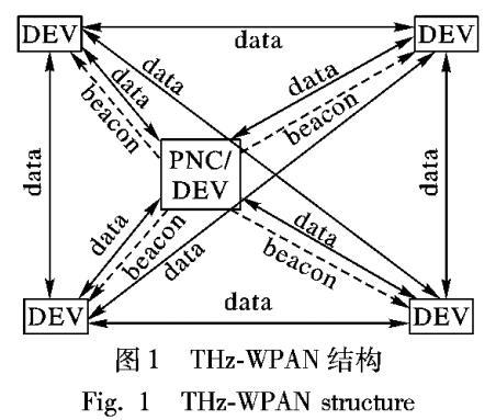 基于网络协调器高效切换的太赫兹无线个域网接入协议