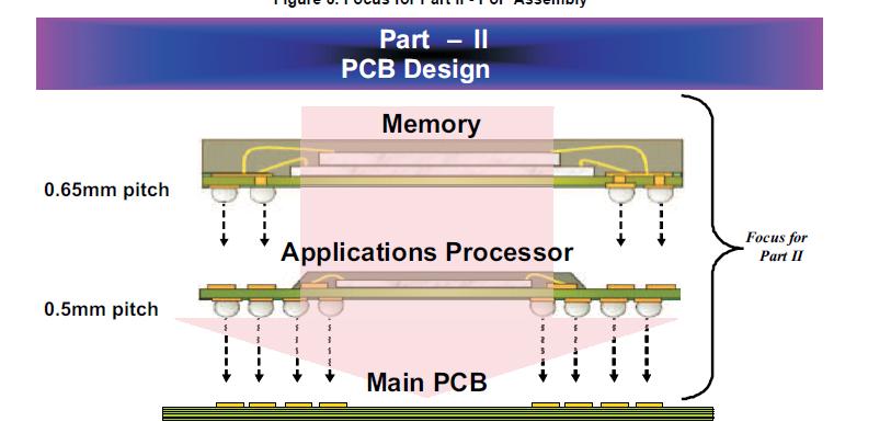 0.5mm的封装上封装应用程序处理器的PCB设计指南详细资料概述