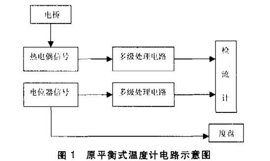 MSP430的平衡式温度计的研制详析