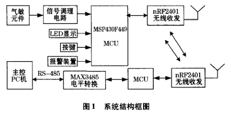 MSP430的气体浓度监测及无线传输系统详析