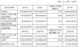 欧普照明17年营业收入突破69.57亿元 同比增长27.03%
