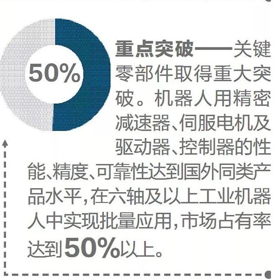 工信部:中国机器人产业五年发展规划 机器人密度达到150以上
