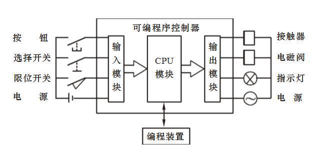 PLC编程入门基础技术知识(plc原理和指令集及编程规则)